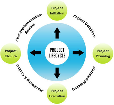 thesis on project management techniques